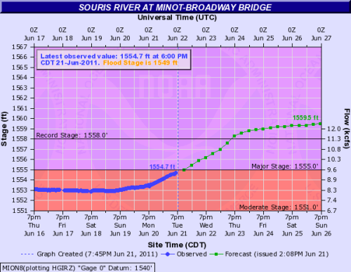 Projected Souris River level in Minot, North Dakota