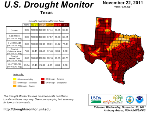 Texas drought conditions